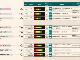 怪物猎人X武器攻略 太刀武器派生列表