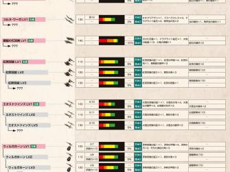 怪物猎人X武器攻略 双剑系武器派生列表