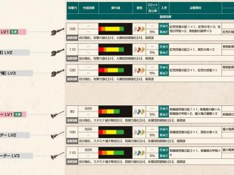 怪物猎人X武器攻略 狩猎笛系武器派生列表