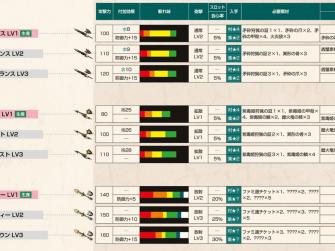 怪物猎人X武器攻略 铳枪系武器派生列表