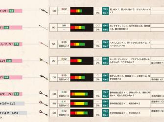 怪物猎人X武器攻略 操虫棍系武器派生列表